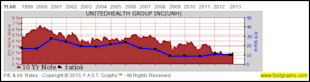 UnitedHealth Group Inc: Fundamental Stock Research Analysis image UNH3