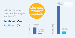 Do Twitter Ads Work? Comparing The Ad Performance Of The Worlds Largest Social Networks image twitter vs facebook platform reach