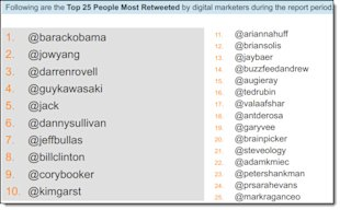 How Do Digital Marketers Engage On Twitter? image How Do Digital Marketers Engage On Twitter 8