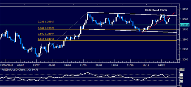 Forex_Analysis_EURUSD_Classic_Technical_Report_12.12.2012_body_Picture_1.png, Forex Analysis: EUR/USD Classic Technical Report 12.12.2012