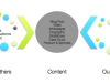 Three Steps To An 'Unbound' Content Marketing Strategy