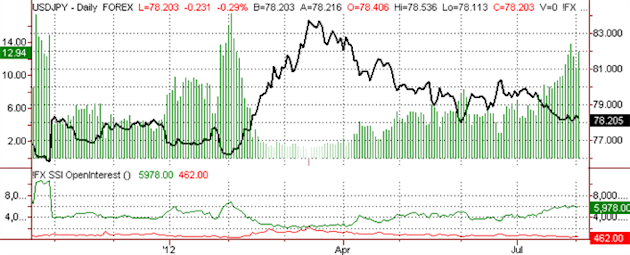 ssi_usd-jpy_body_ScreenShot036.png, Japanese Yen Sentiment Weakens Further