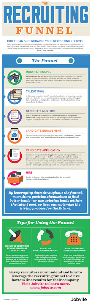 Why You Should Care About The Recruiting Funnel image RecruitingFunnel Infographic 11