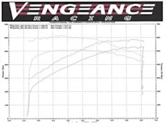 Vengeance Racing dyno chart of the 2015 Chevrolet Corvette Z06