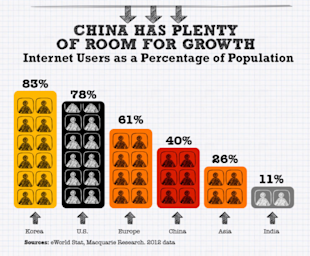 Chinas Internet is a Giant Shopping Mall [Infographic] image china online consumer 092