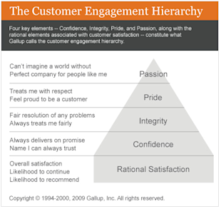 How B2B Companies Can Avoid Marketing on Lowest Price image The Customer Engagement Hierarchy resized 600