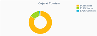 Social Media Strategy Review: Gujarat Tourism image gujurat tourism on twitter1