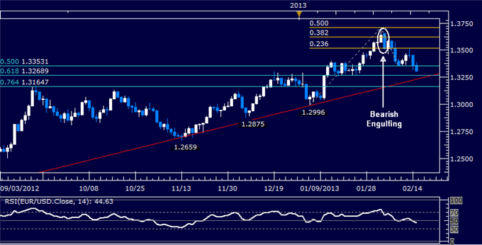 Forex_EURUSD_Technical_Analysis_02.15.2013_body_Picture_5.png, EUR/USD Technical Analysis 02.15.2013