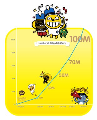 South Korea's Messaging App Kakao Talk Has Passed 100 Million Registered Users image KakaoTalk Passes 100M Users 830x1024
