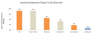 25 Compelling Reasons To Blog For Business Yesterday image lead to customer close percent