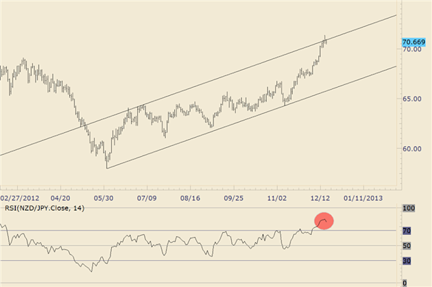 FOREX_Trading_NZDJPY_Repeating_a_2006_AUDJPY_Pattern_body_nzdjpy.png, FOREX Trading: NZD/JPY Repeating a 2006 AUD/JPY Pattern?