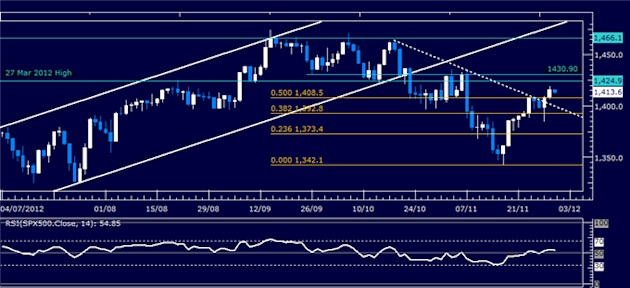 Forex_Analysis_US_Dollar_Holds_Support_Even_as_SP_500_Rallies_body_Picture_3.png, Forex Analysis: US Dollar Holds Support Even as S&P 500 Rallies
