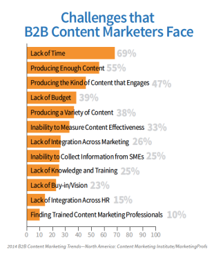 How to Overcome the Top 3 B2B Content Marketing Challenges in 2014 image b2b content marketing challenges 2014 report graph