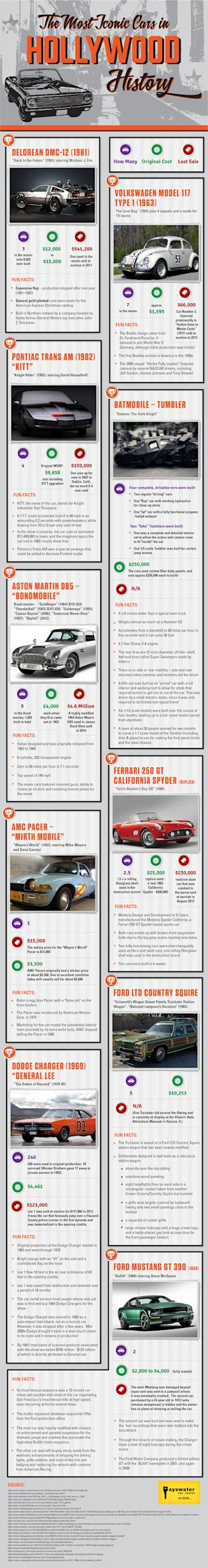 The Most Iconic Cars In Hollywood History (Infographic) image Hollywood Iconic cars