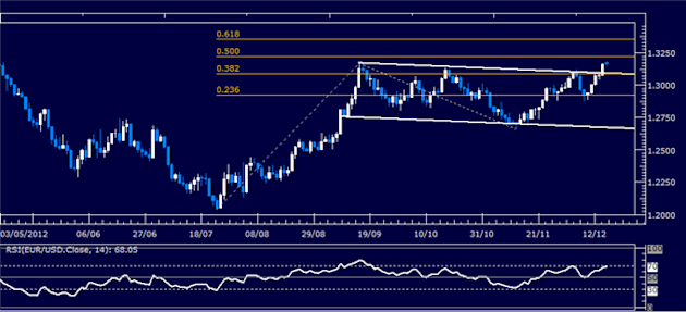 Forex_Analysis_EURUSD_Classic_Technical_Report_12.17.2012_body_Picture_1.png, Forex Analysis: EUR/USD Classic Technical Report 12.17.2012