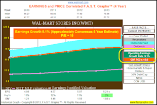 Calculating A Stock's Fair Value Based On Future Growth Expectations: Part 2A image WMThist 4yr