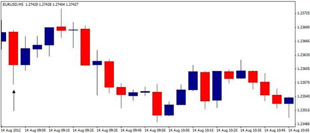 Forex_EURUSD-_Trading_the_Euro_Zone_GDP_Report_body_ScreenShot048.png, Forex: EUR/USD- Trading the Euro Zone GDP Report