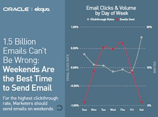 Improve Email Open Rates With These Must See Marketing Stats image improve email click through rates