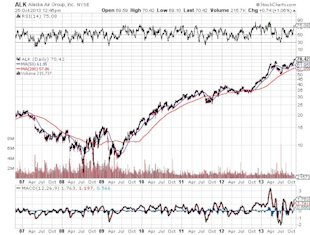 Earnings Leadership Emerging in These Transport Stocks image Alaska Air Group Inc Chart