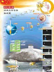 China's Chang'e 3 moon mission, the country's first flight to land a rover on the moon, is depicted in this graphic released by the China Aerospace Science and Technology Corporation. The mission launched on Dec. 2, 2013 Beijing Time and arrive