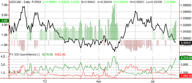 ssi_usd-cad_body_Picture_17.png, Canadian Dollar Forecast to Strengthen Further