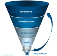 Tuning Your Investment in the Digital Marketing Funnel image New Marketing Funnel1 300x294