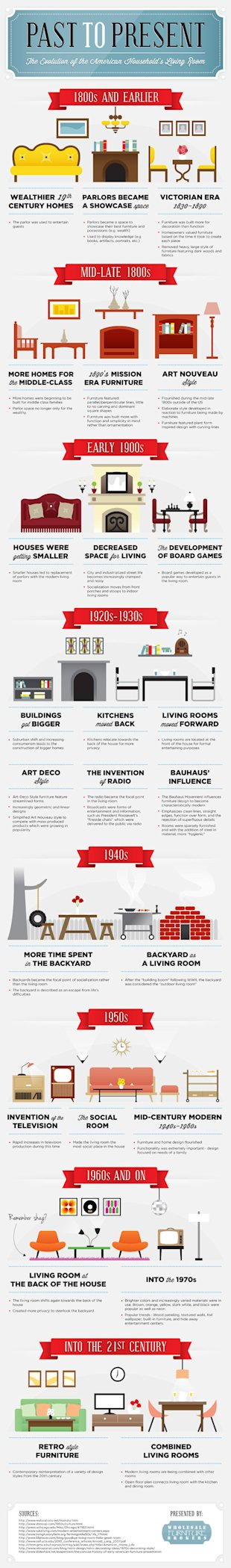 The Evolution of The American Households Living Room [Infographic] image the evolution of the american households living room