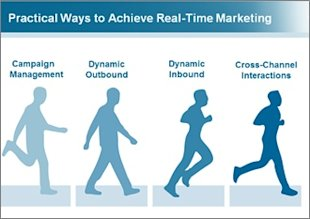 Practical Steps to Real Time Marketing Success: Dynamic Outbound image Real Time Marketing