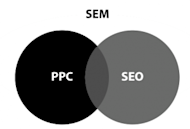 Co Optimization Makes Search Marketing More Efficient image sem seo ppc 300x203