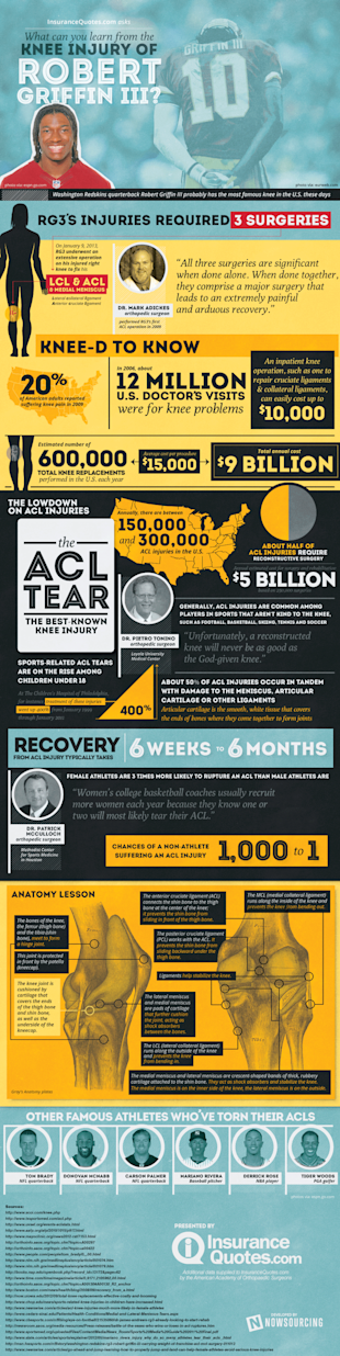Robert Griffin III's Knee Surgery [Infographic] image bankrate acl kneesurgery.v.5c 800