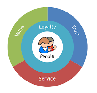 A Formulaic Approach to Loyalty image 3 steps