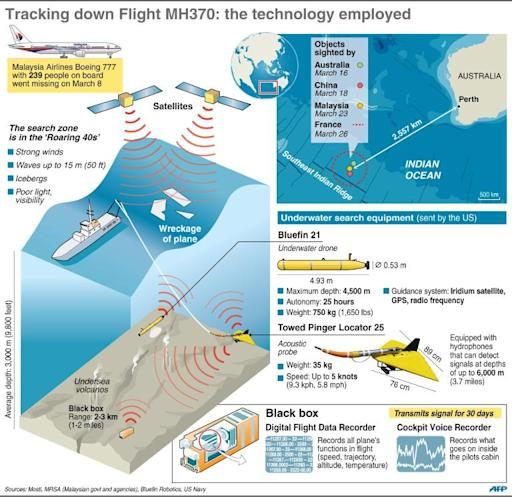 The equipment used in the search for Flight MH370
