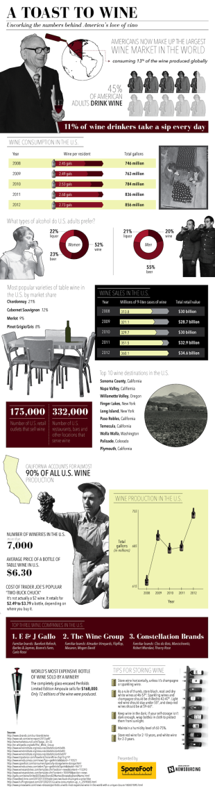 Americas Love of Wine [Infographic] image Wine