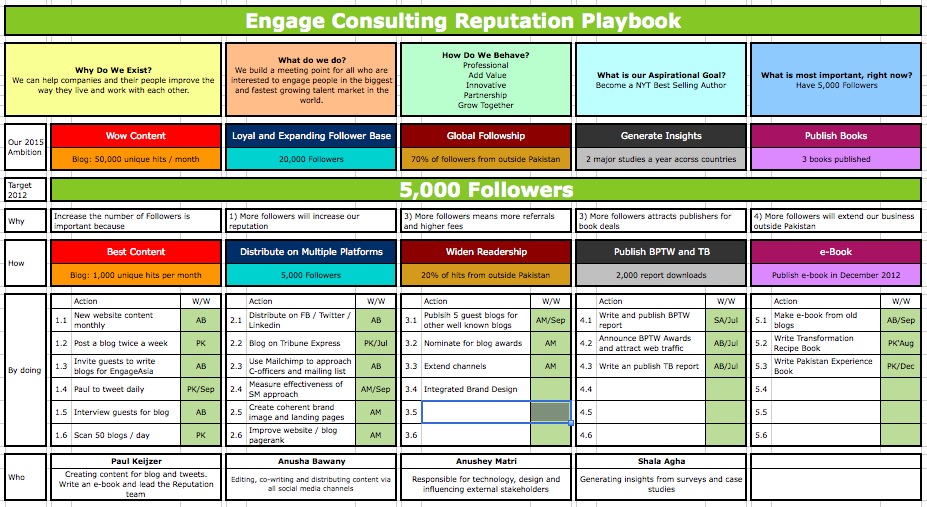 three year strategic plan template - how to get your team aligned the importance of growth