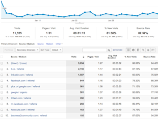 Why Do I See t.co as a Referral Source in Google Analytics? image Google Analytics tco