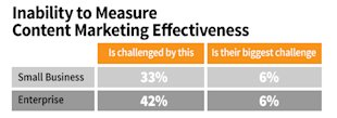 B2B Marketing: 9 Ideas for Solving Your Biggest Content Challenges image B2B content marketing challenges measure