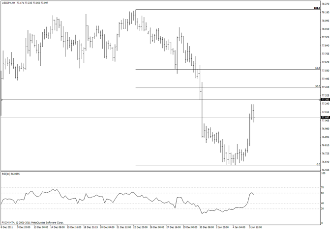 eliottWaves_usd-jpy_body_usdjpy.png, Japanese Yen 7760 is Strong Resistance