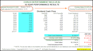 Corus Entertainment Inc: Fundamental Stock Research Analysis image CJR2