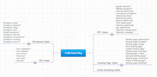 How to Optimize Wordpress Sites for the Search Engines image Mind Map3
