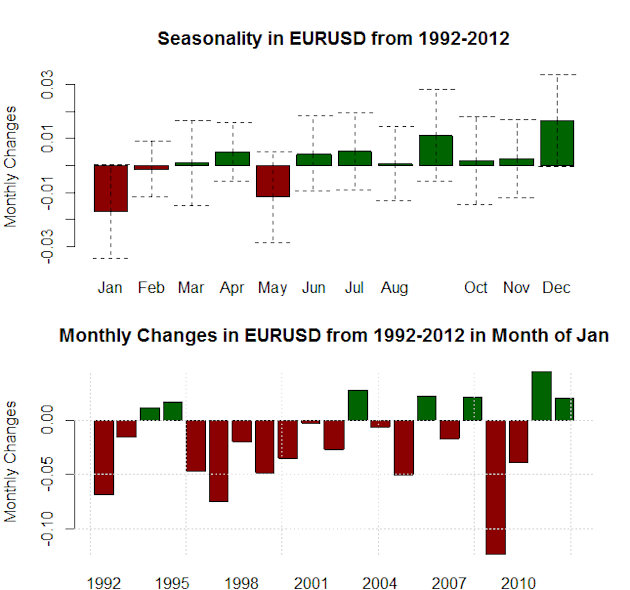 forex_seasonality_us_dollar_strength_january_body_Picture_6.png, Forex Seasonality: USD Tends to Gain in January, Will History Repeat?