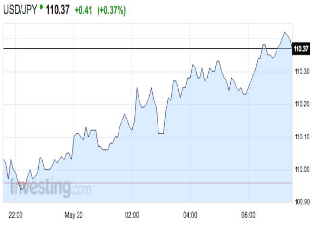 Good Morning In Japanese Yahoo : The japanese yen is retreating — here s what happening