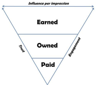 5 Aspects of Social Media That Will Help You Prioritize What You Do image earned owned paid media triangle
