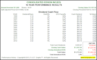 The Dividend Aristocrats, Where Have All The Bargains Gone? image ED2