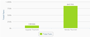Social Media Strategy Review: Gujarat Tourism image total Fan 102