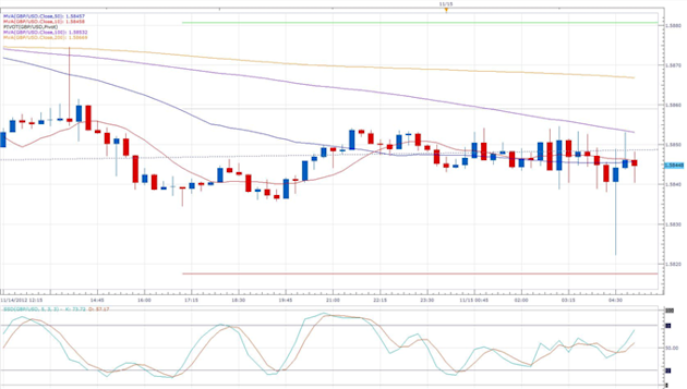 UK_Retail_Sales_Drop_at_Start_of_Q4_body_gbpusd.png, Forex News: UK Retail Sales Drop at Start of Q4