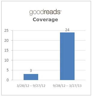 Correlating PR with the Valuation of a Startup image Goodreads Coverage