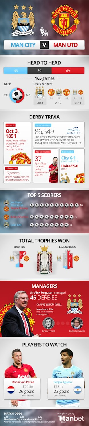 Manchester Derby [Infographic] image manchester derby graphic