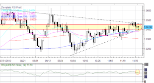 Forex_Euro_Yen_Higher_Against_US_Dollar_to_Start_December_fx_news_currency_trading_technical_analysis_body_Picture_3.png, Forex: Euro, Yen Higher Against US Dollar to Start December