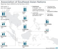Graphic fact file on the 10-member Association of Southeast Asian Nations. Myanmar chairs the bloc for the first time in 2014