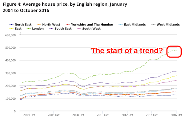 House prices to inch up 2% next year, says Rightmove